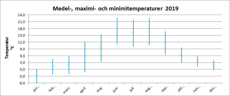 Medel-, maximi- och minimitemperaturer 2019