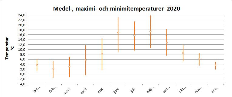 Medel-, maximi- och minimitemperaturer 2020